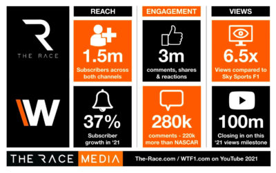 The Race Media confirms its F1 content leadership position with 1.5 million subscribers